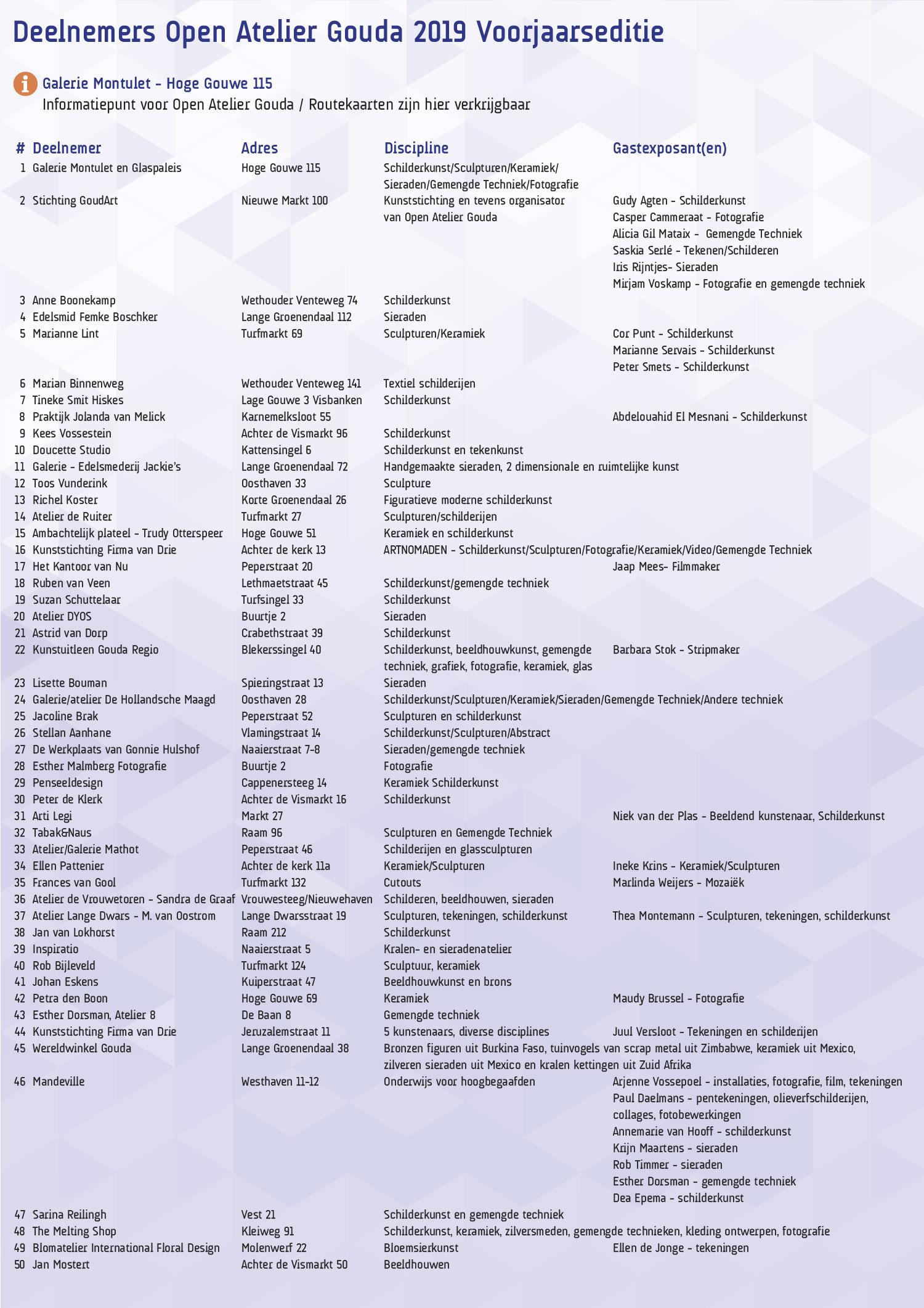 Info OA_2019-deelnemers
