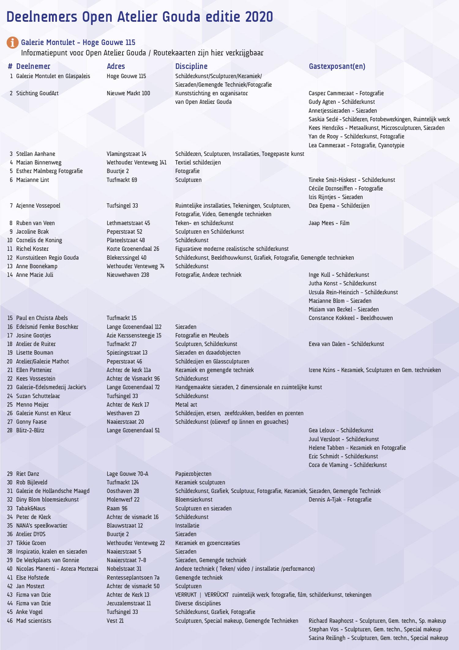 Info OA_2020-deelnemers